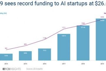 陈述2019年全球AI草创公司征集266亿美元创新纪录