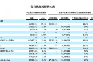 每日优鲜更新招股书创始人徐正持股占比15.3%(中文汉化版)