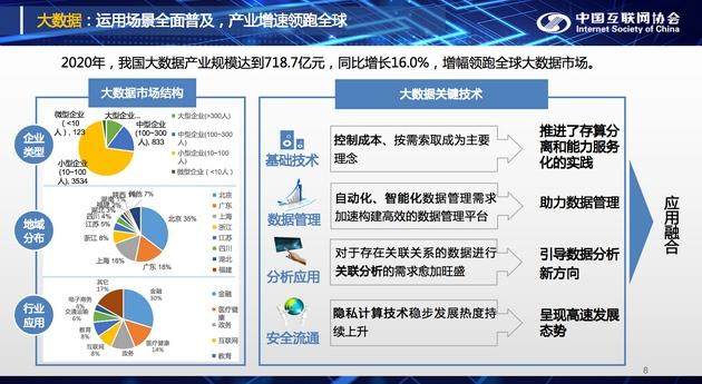 2020年中国大数据产业规模达到718.7亿元同比增长16.0%
