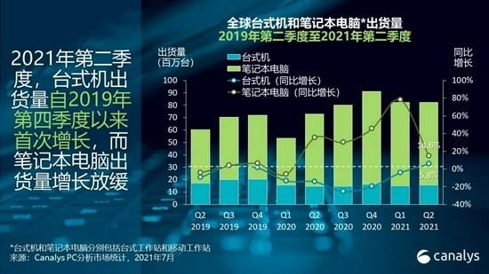 Canalys鉴于商业需求旺盛2021年第二季度全球PC市场增长13%