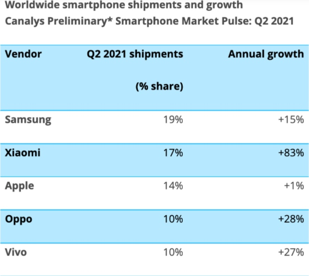 Canalys小米第二季度全球智能手机市场占有率达17%首次位列第二